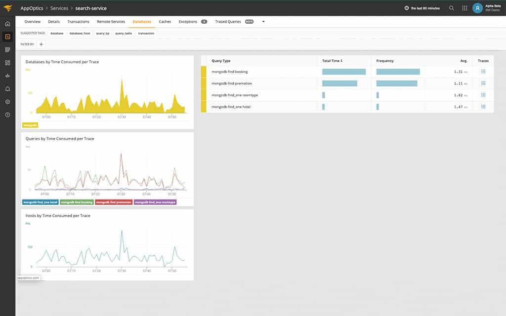 AppOptics Database Performance Monitor