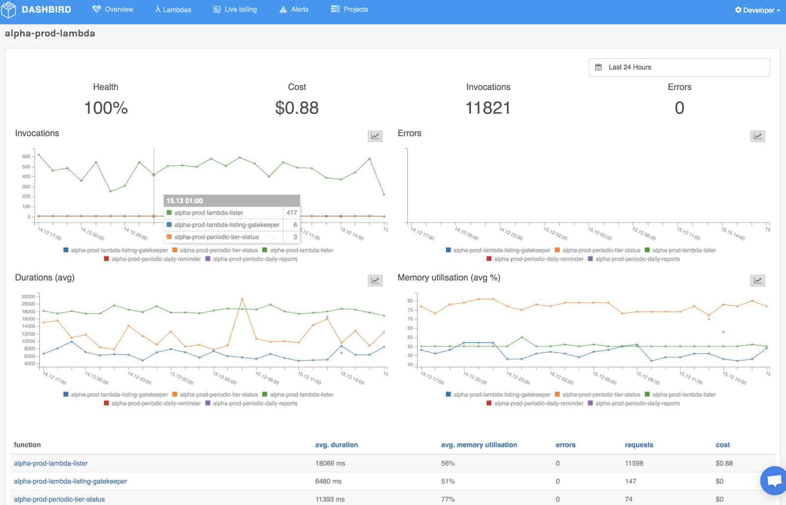 Dashbird Serverless Monitoring Tool