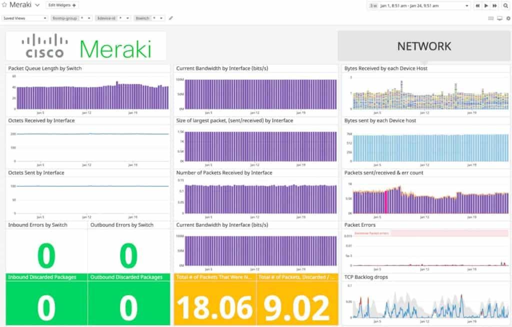 Datadog Cisco Meraki Monitoring