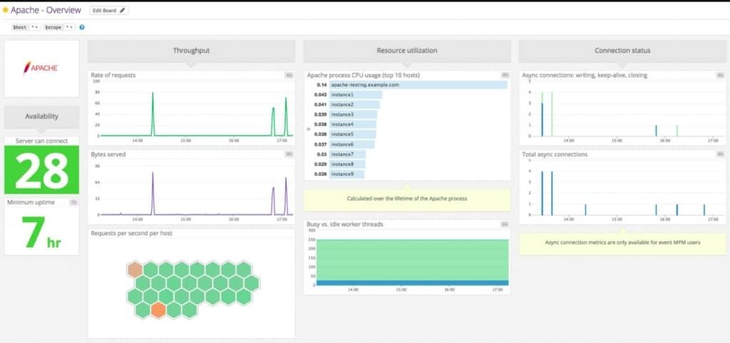 Datadog Linux Monitoring Apache Module
