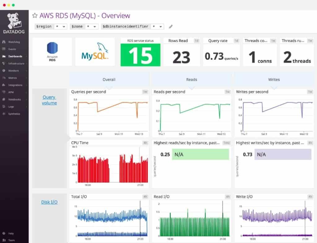 Datadog MySQL Monitoring