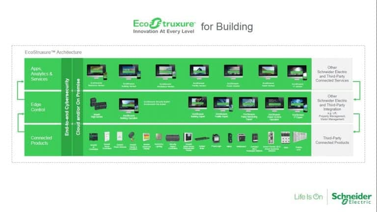 EcoStruxure for Building
