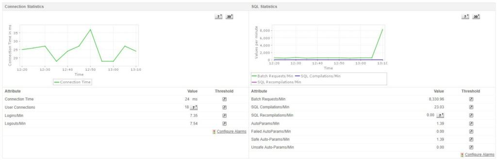 ManageEngine SQL Query Statistics