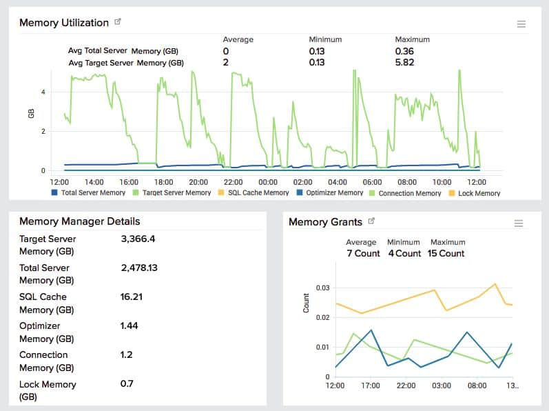 Site24x7 SQL Monitoring