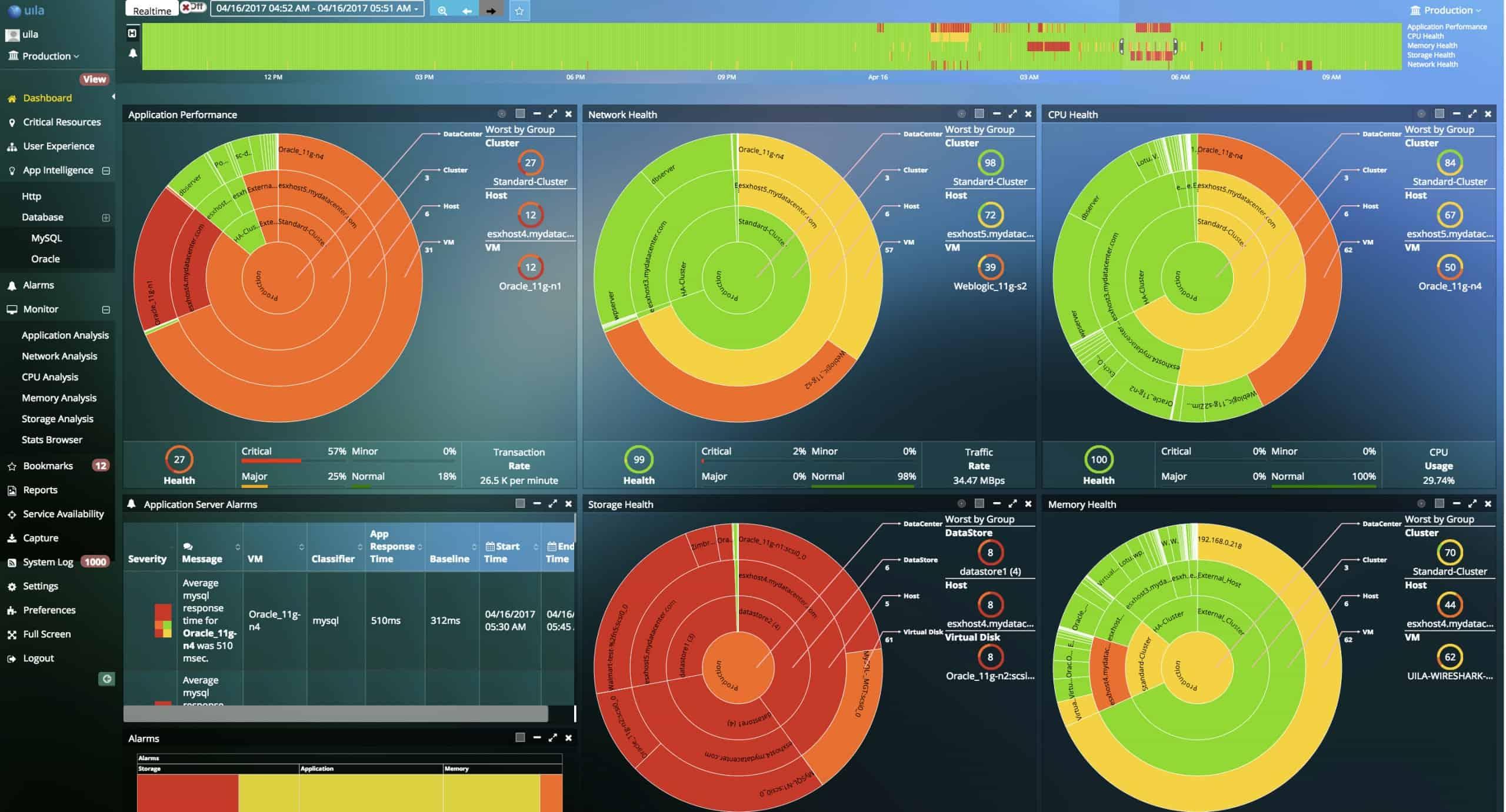 Uila application centric data center-monitoring tool