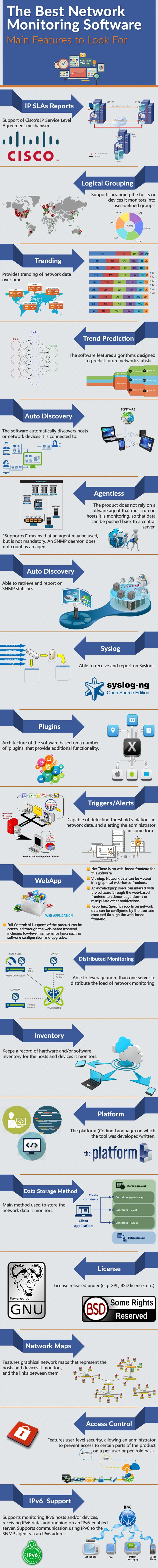 Top Network Monitoring Software