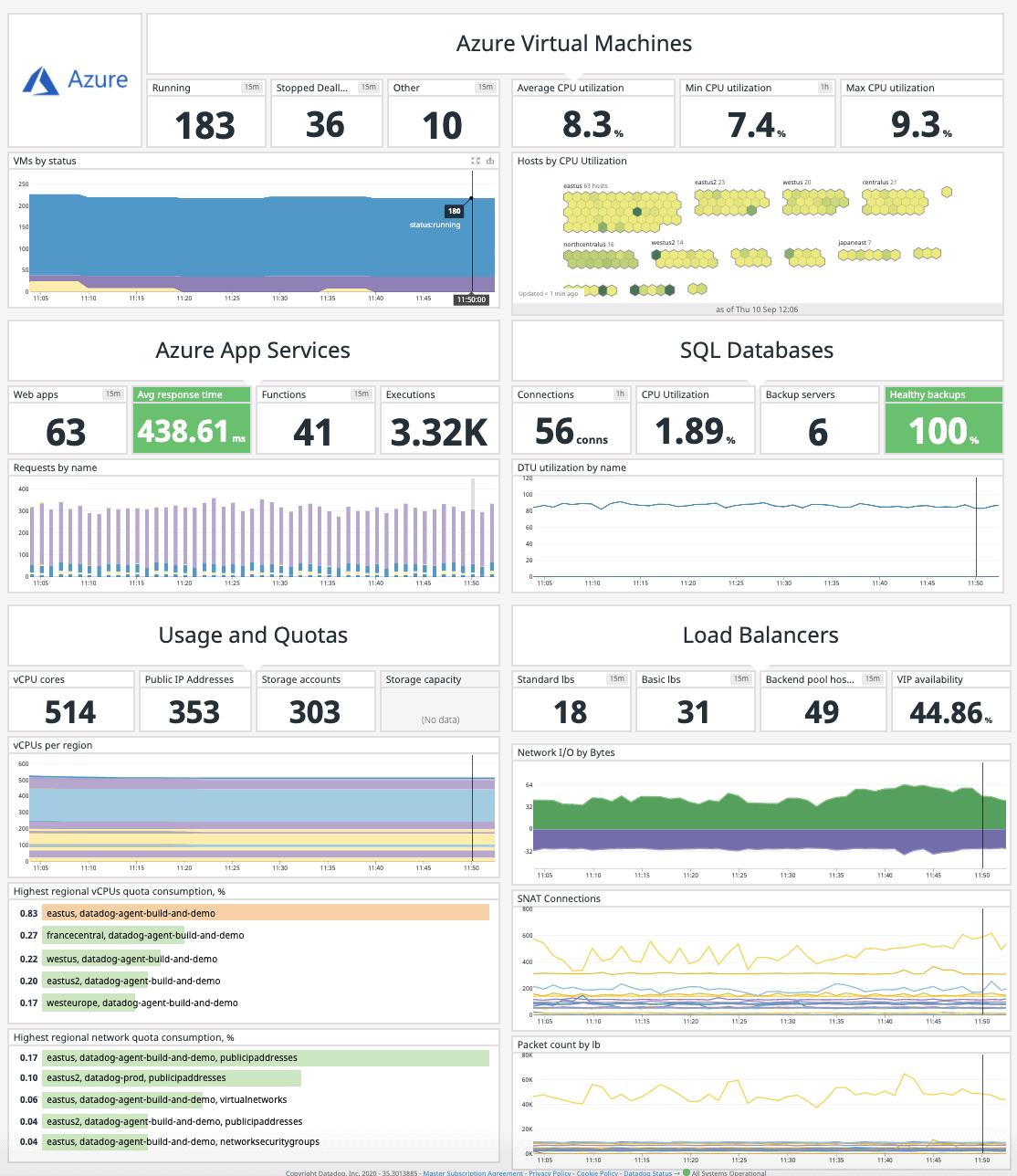 Datadog Azure Monitoring