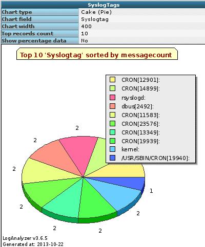 graphlog