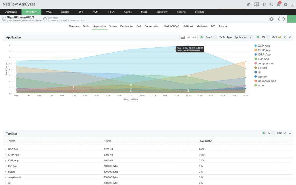 netflow-app-traffic