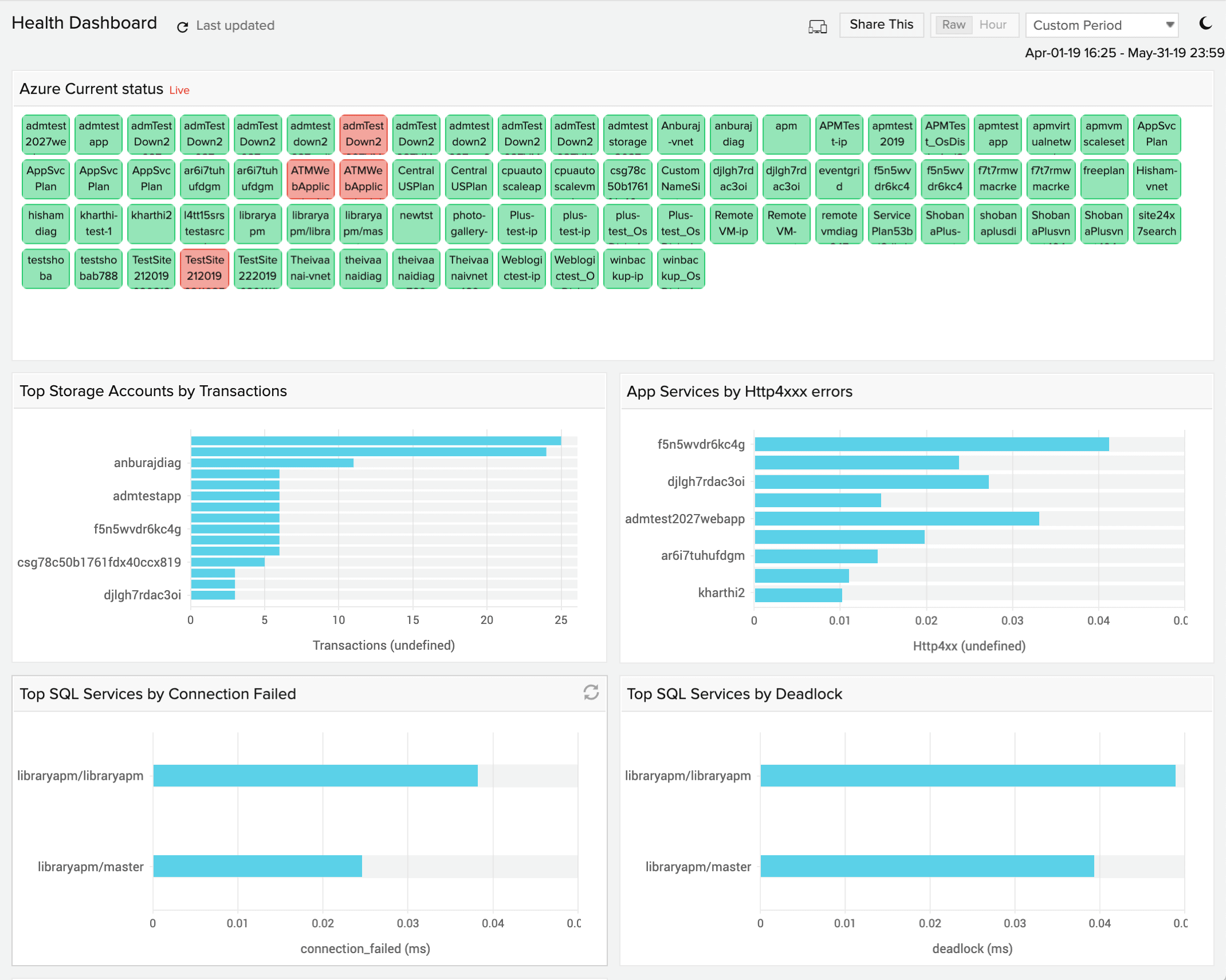 Site24x7 Infrastructure Monitoring