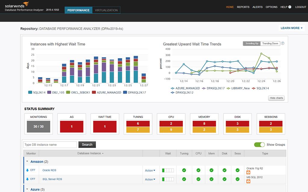 SolarWinds MongoDB Monitoring Tool