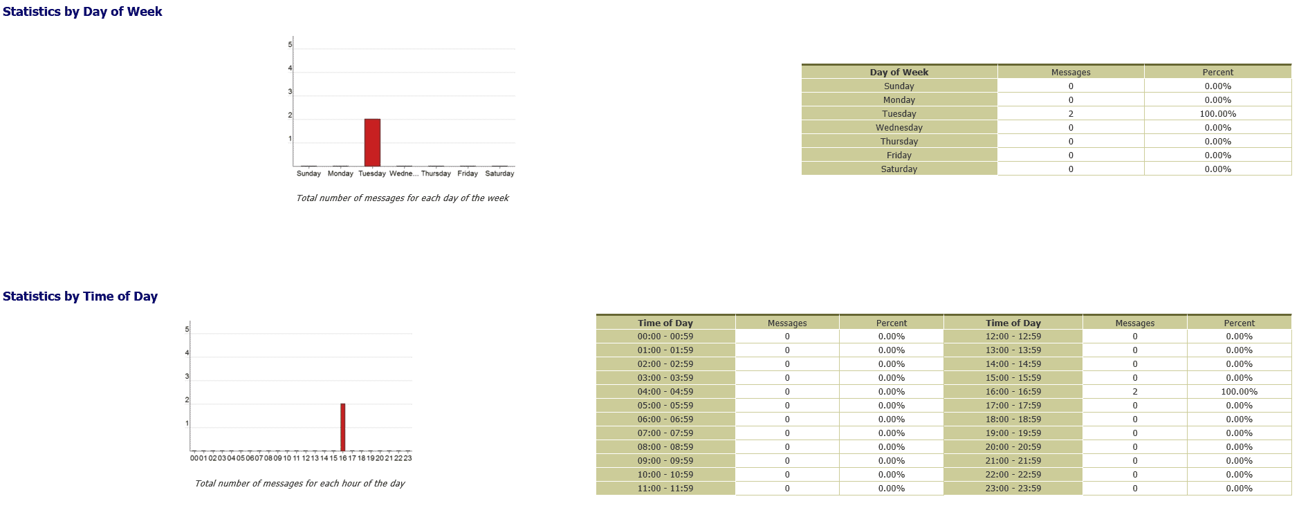 syslog-watcher Example Reports